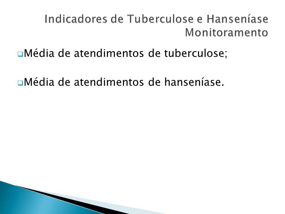 Indicadores de Tuberculose e Hanseníase Monitoramento