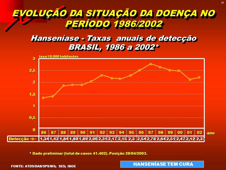EVOLUÇÃO DA SITUAÇÃO DA DOENÇA NO PERÍODO 1985/2002