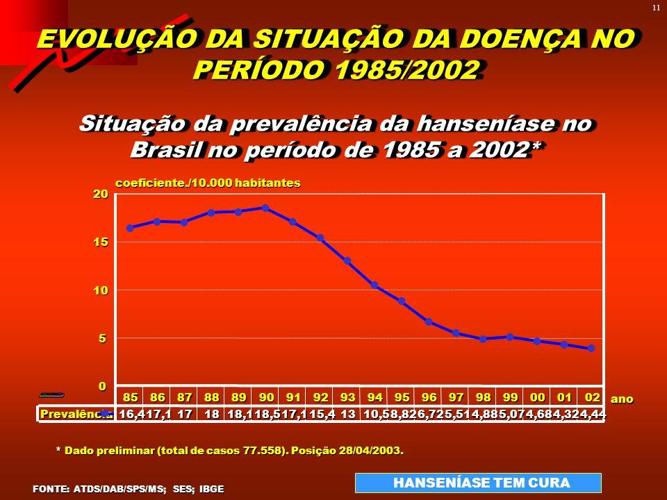 TAXA PREVALÊNCIA DE HANSENÍASE 2004 E 2005