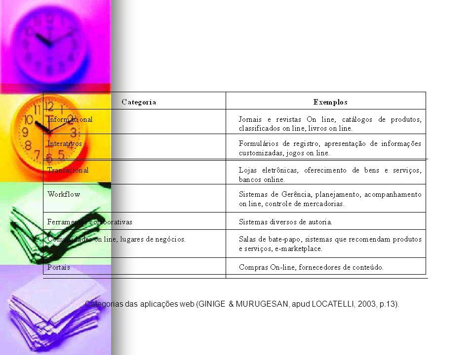 Categorias das aplicações web (GINIGE & MURUGESAN, apud LOCATELLI, 2003, p.13).