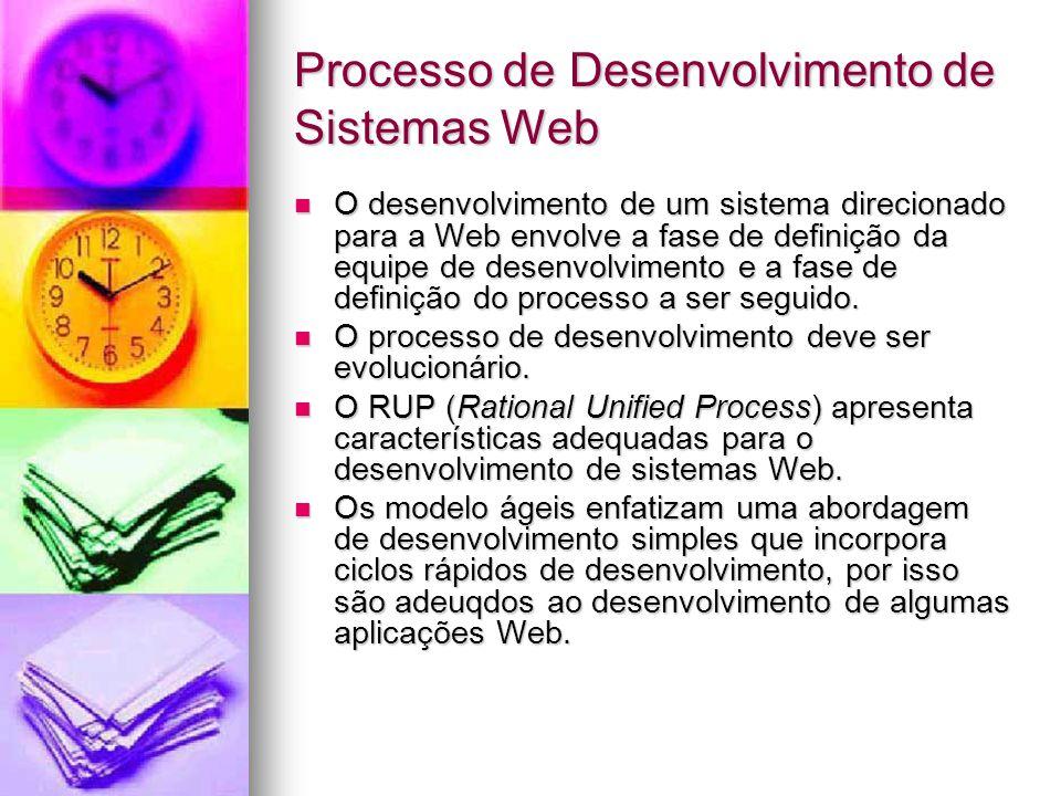 Processo de Desenvolvimento de Sistemas Web