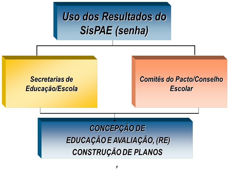 Uso dos Resultados do SisPAE (senha)