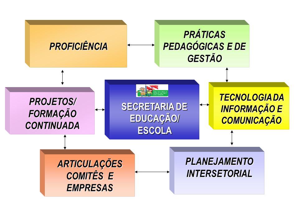 SECRETARIA DE EDUCAÇÃO/ ESCOLA PROFICIÊNCIA