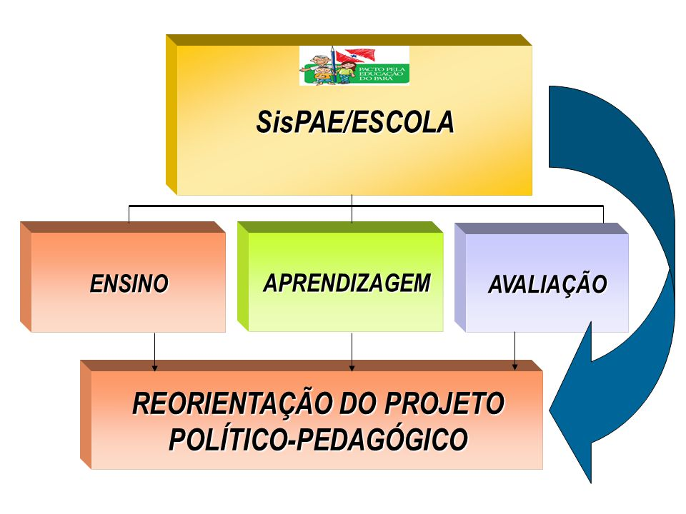 REORIENTAÇÃO DO PROJETO POLÍTICO-PEDAGÓGICO