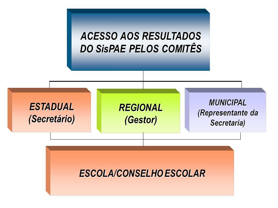 ACESSO AOS RESULTADOS DO SisPAE PELOS COMITÊS