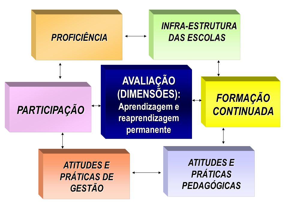 AVALIAÇÃO (DIMENSÕES): PARTICIPAÇÃO FORMAÇÃO CONTINUADA
