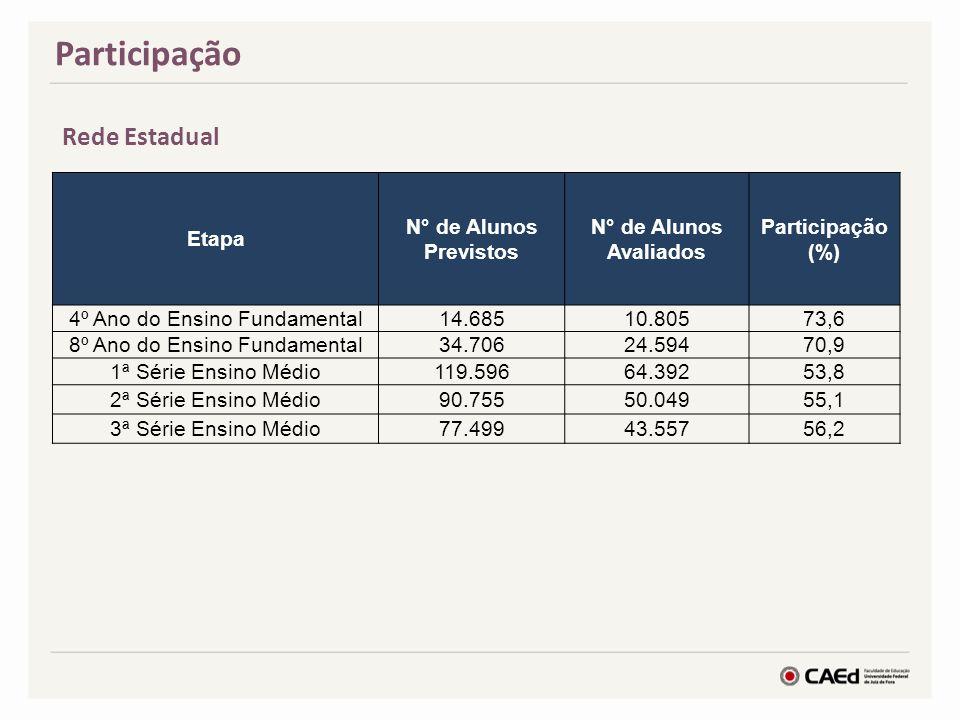 Participação Rede Estadual Etapa N° de Alunos Previstos