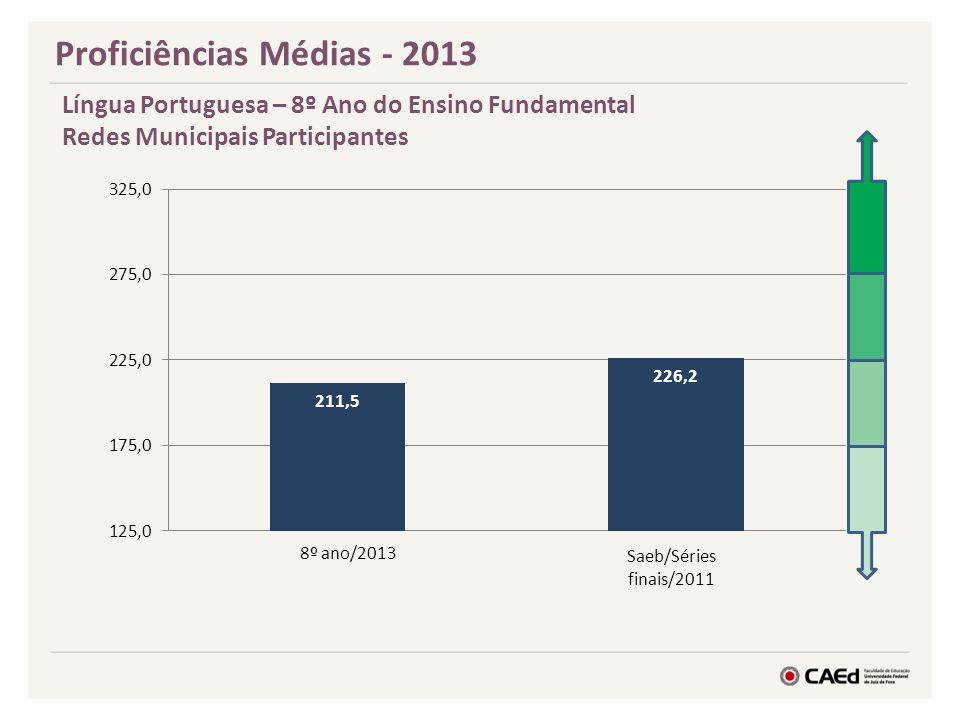 Proficiências Médias - 2013