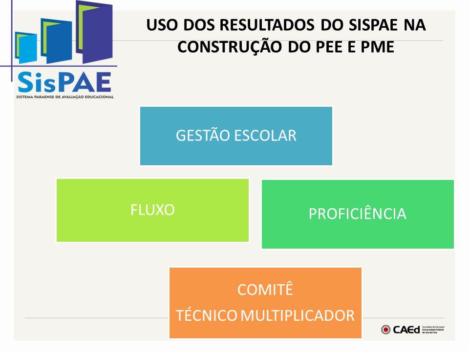 USO DOS RESULTADOS DO SISPAE NA CONSTRUÇÃO DO PEE E PME