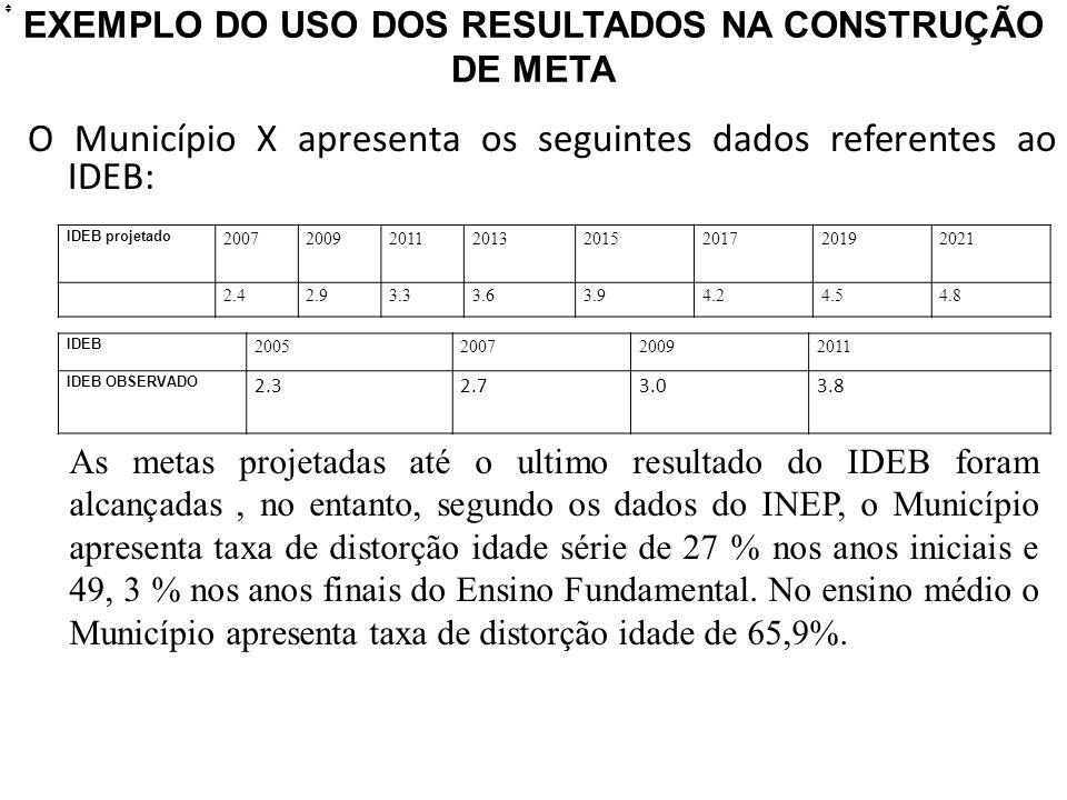EXEMPLO DO USO DOS RESULTADOS NA CONSTRUÇÃO DE META