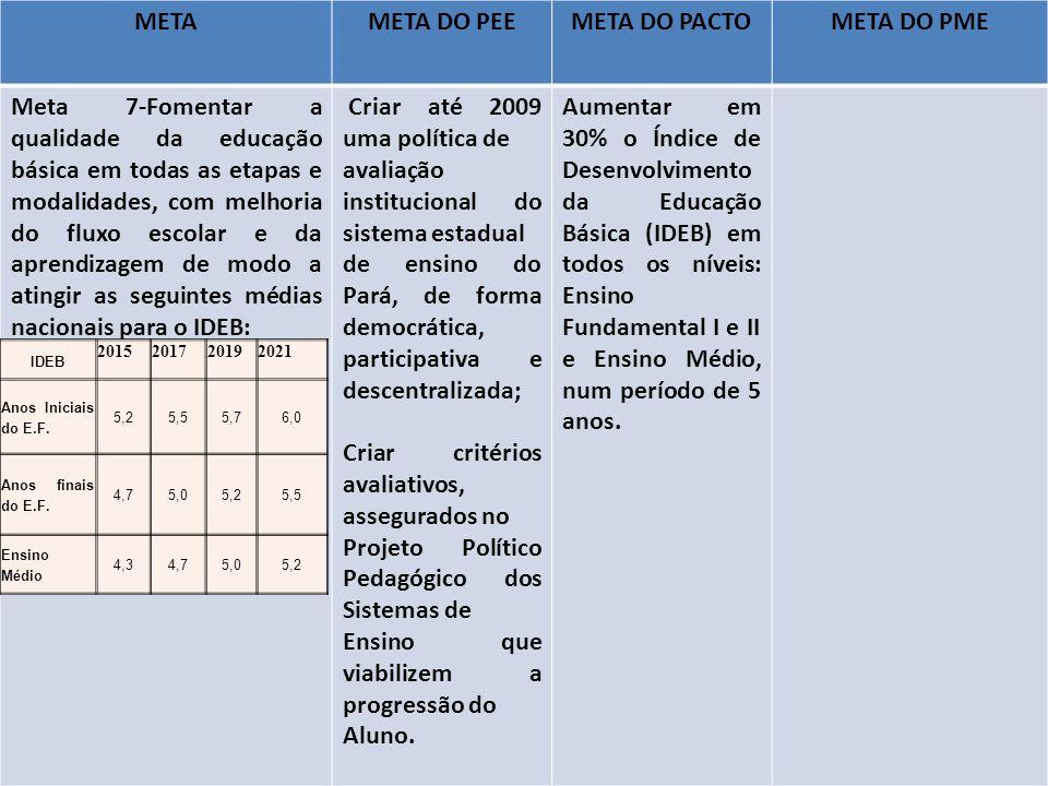 META META DO PEE META DO PACTO META DO PME