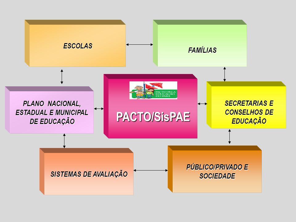 PACTO/SisPAE ESCOLAS FAMÍLIAS SECRETARIAS E CONSELHOS DE EDUCAÇÃO