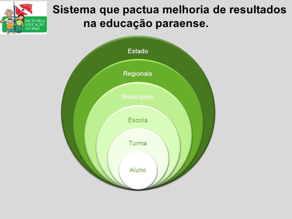 Sistema que pactua melhoria de resultados na educação paraense.