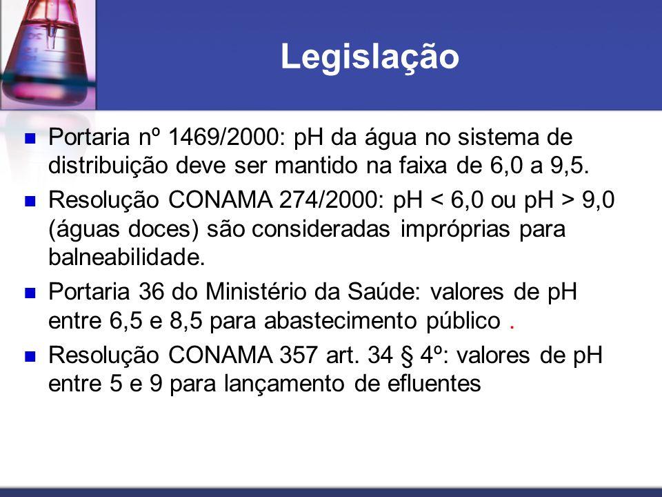 Legislação Portaria nº 1469/2000: pH da água no sistema de distribuição deve ser mantido na faixa de 6,0 a 9,5.