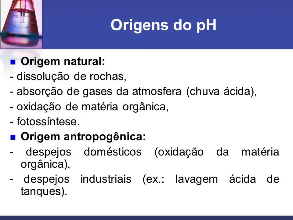 Origens do pH Origem natural: - dissolução de rochas,