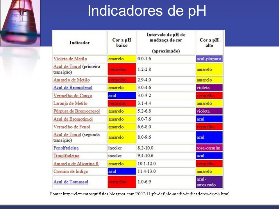 Indicadores de pH Fonte: http://elementosquifisica.blogspot.com/2007/11/ph-definio-medio-indicadores-de-ph.html.