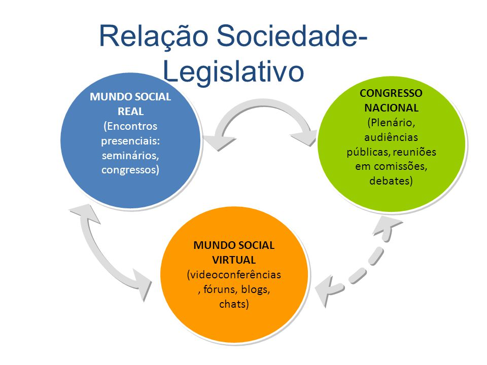 Relação Sociedade-Legislativo
