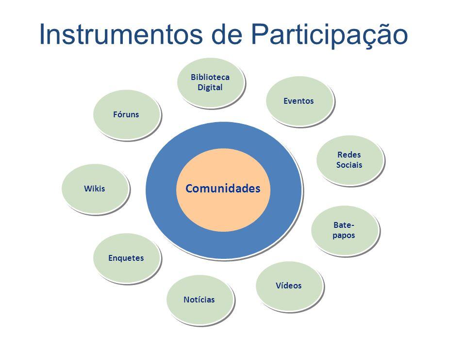 Instrumentos de Participação