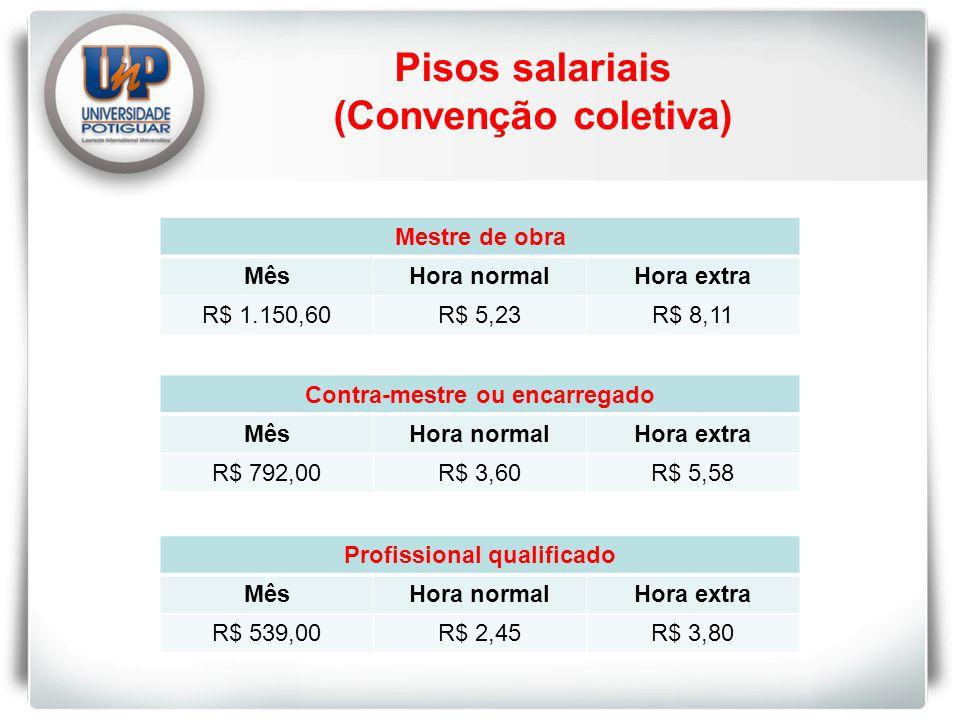Pisos salariais (Convenção coletiva)