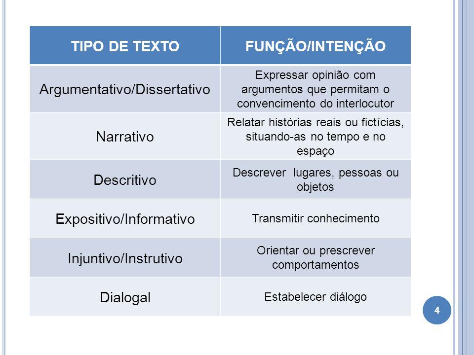 TIPO DE TEXTO FUNÇÃO/INTENÇÃO