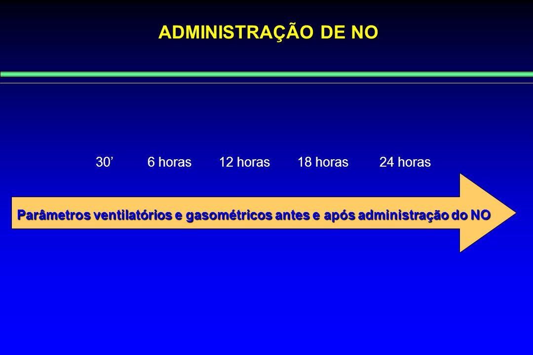 ADMINISTRAÇÃO DE NO 30' 6 horas 12 horas 18 horas 24 horas