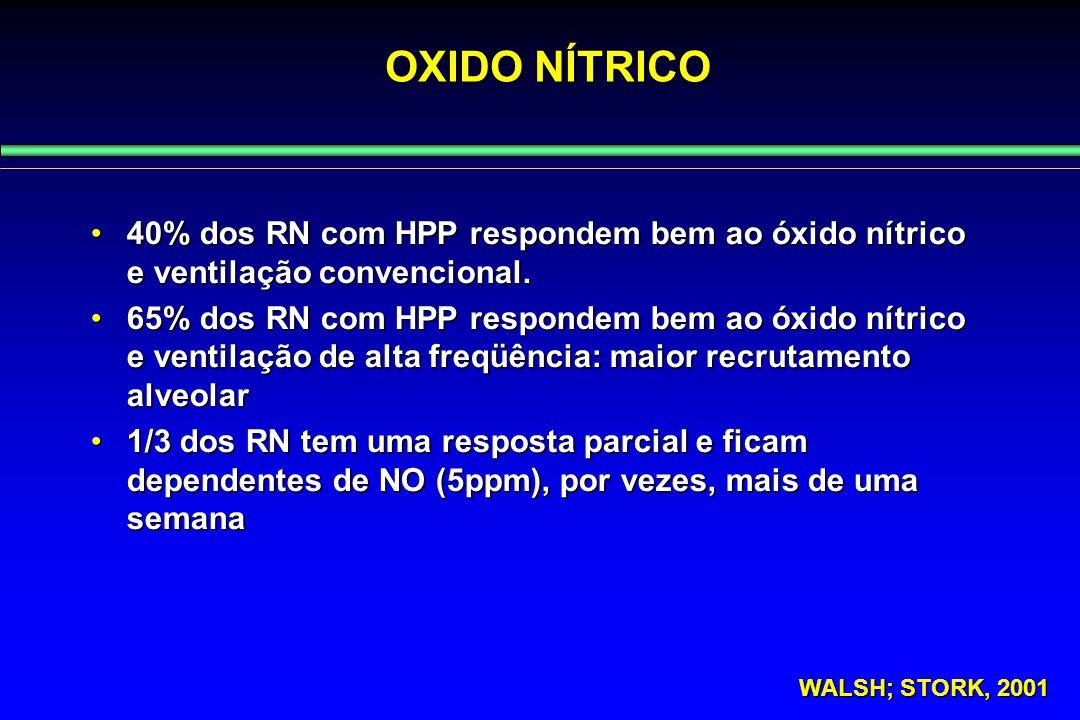 OXIDO NÍTRICO 40% dos RN com HPP respondem bem ao óxido nítrico e ventilação convencional.