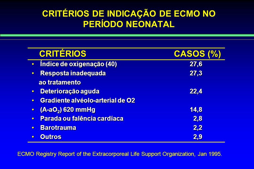 CRITÉRIOS DE INDICAÇÃO DE ECMO NO PERÍODO NEONATAL