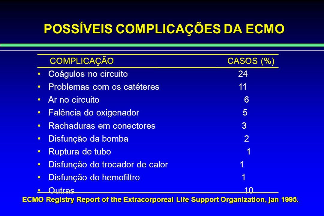 POSSÍVEIS COMPLICAÇÕES DA ECMO