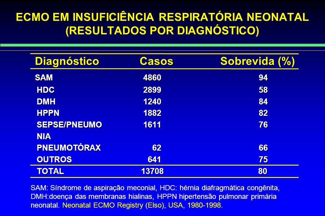 Diagnóstico Casos Sobrevida (%) SAM 4860 94