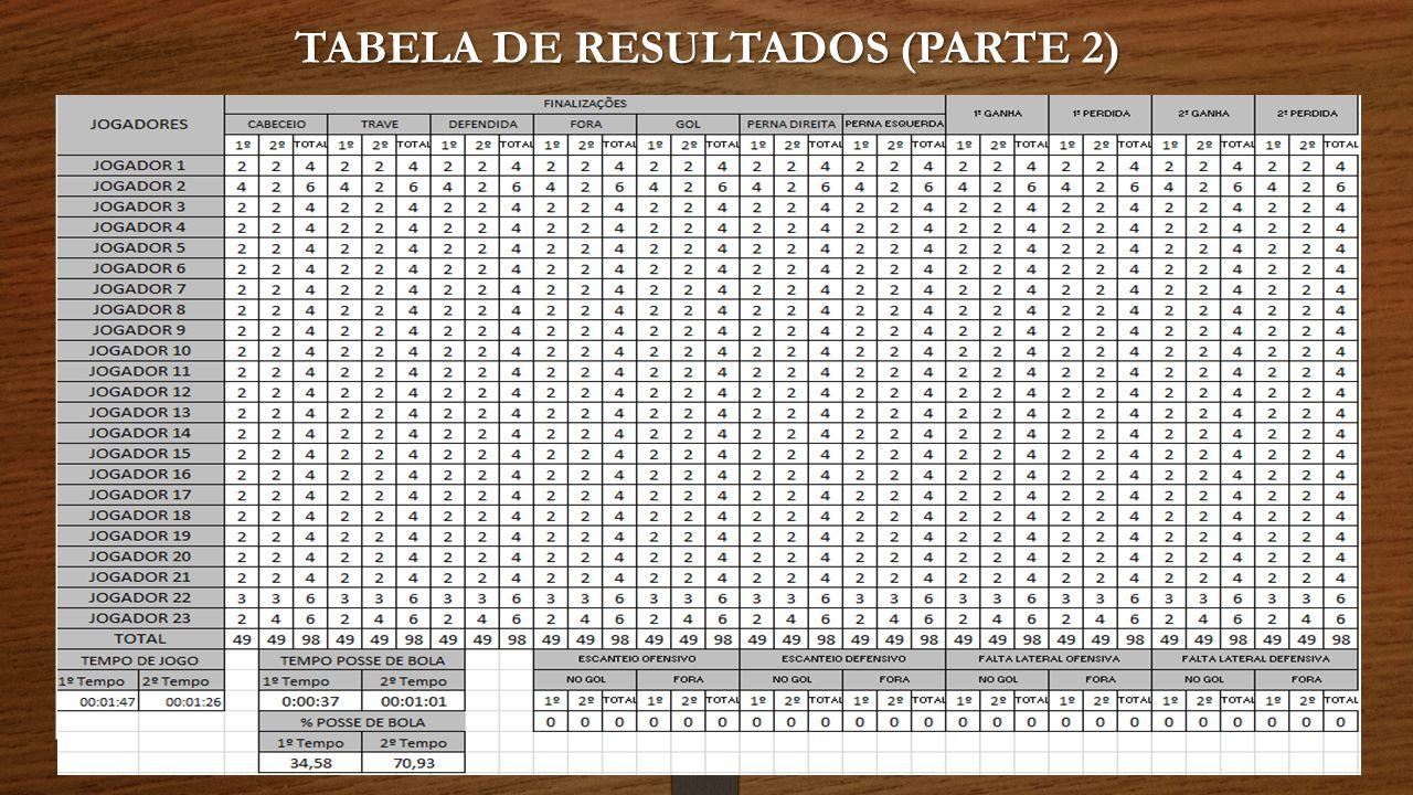 TABELA DE RESULTADOS (PARTE 2)