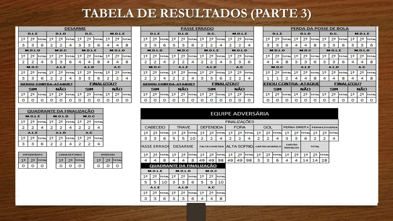 TABELA DE RESULTADOS (PARTE 3)