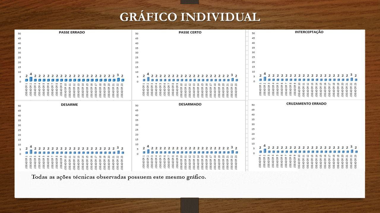 GRÁFICO INDIVIDUAL Todas as ações técnicas observadas possuem este mesmo gráfico.