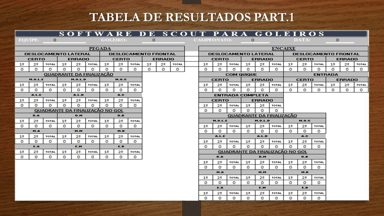 TABELA DE RESULTADOS PART.1
