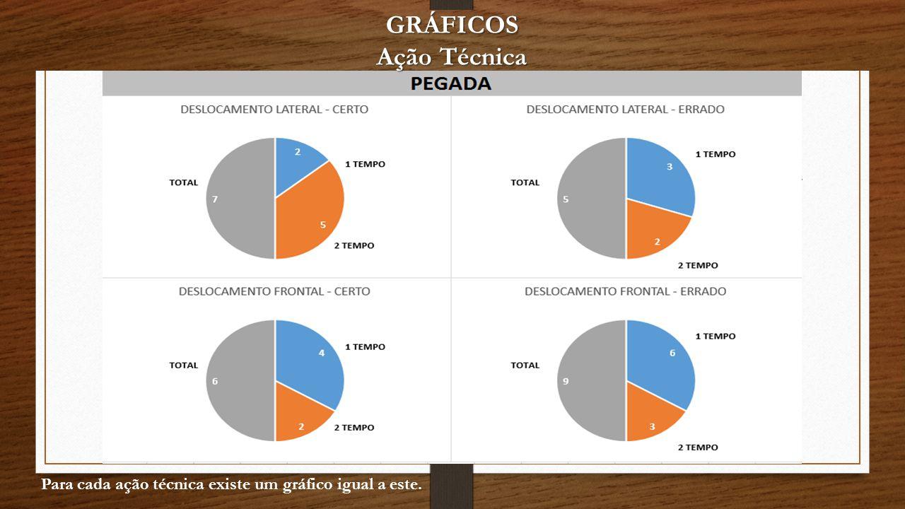 GRÁFICOS Ação Técnica Para cada ação técnica existe um gráfico igual a este.