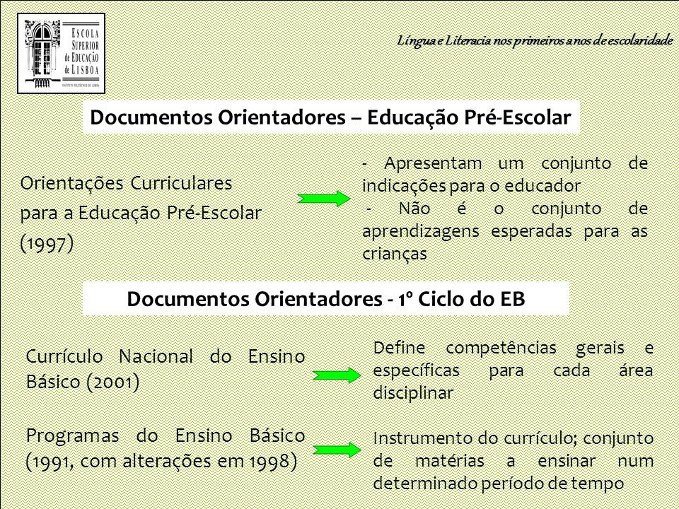 Documentos Orientadores - 1º Ciclo do EB