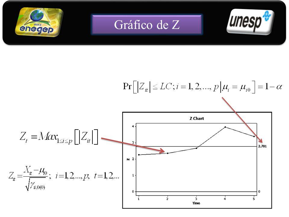 Gráfico de Z