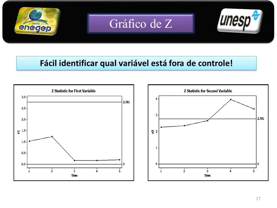 Fácil identificar qual variável está fora de controle!