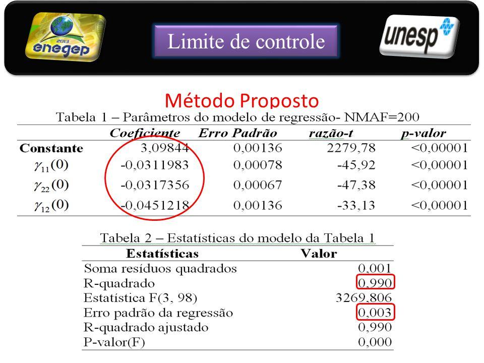 Limite de controle Método Proposto