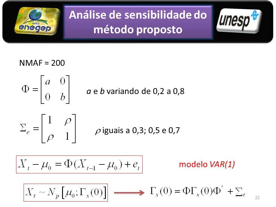 Análise de sensibilidade do método proposto