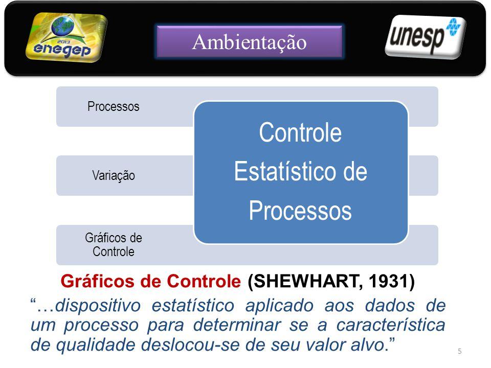 Gráficos de Controle (SHEWHART, 1931)