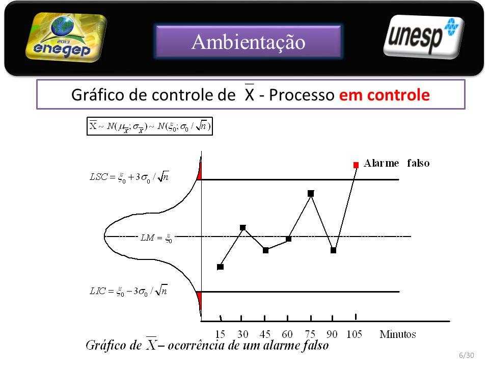 Gráfico de controle deX - Processo em controle