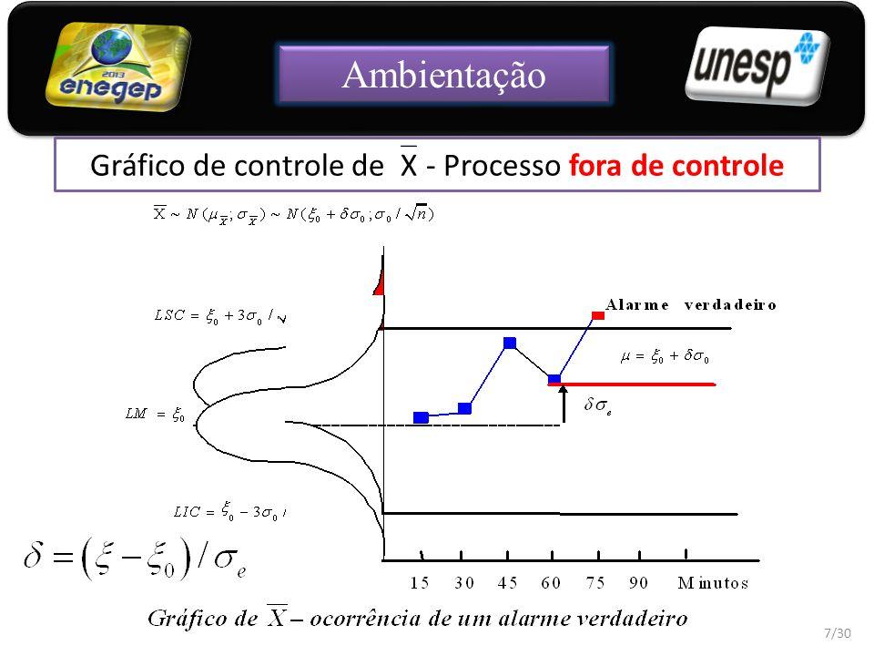 Gráfico de controle deX - Processo fora de controle