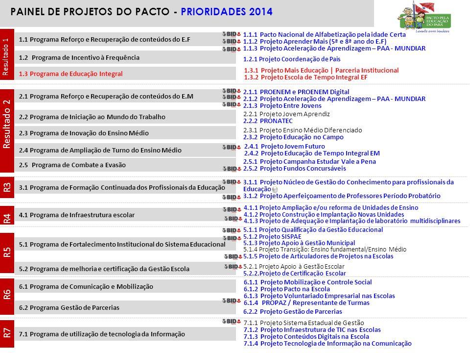 PAINEL DE PROJETOS DO PACTO - PRIORIDADES 2014