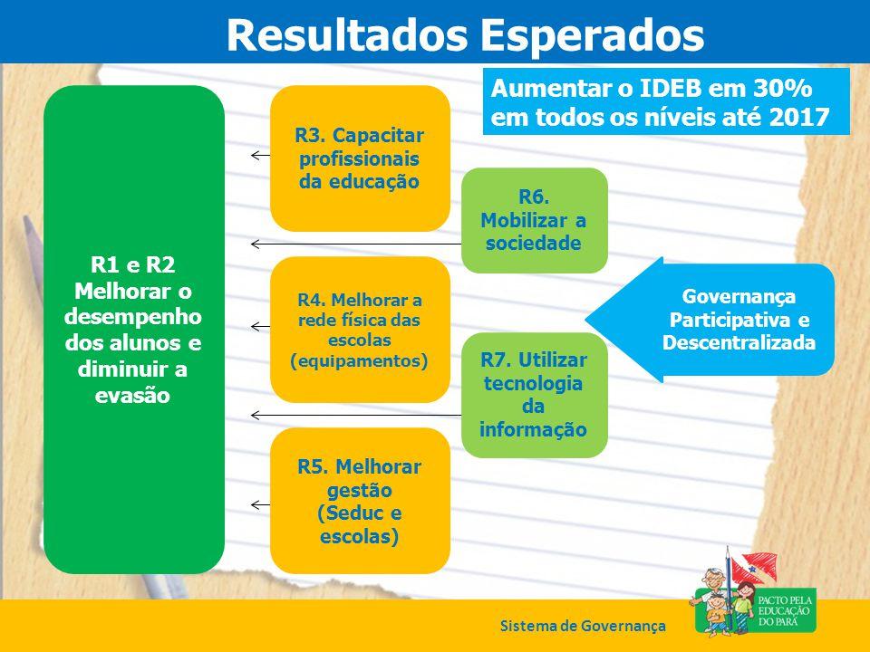 Resultados Esperados Aumentar o IDEB em 30% em todos os níveis até 2017. R1 e R2. Melhorar o desempenho dos alunos e diminuir a evasão.