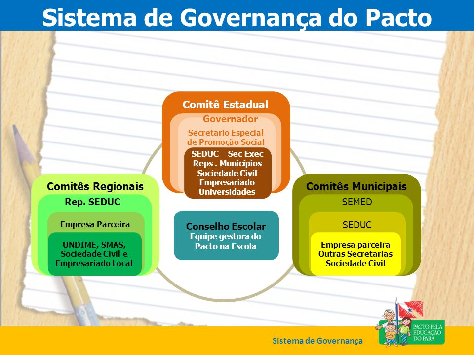 Sistema de Governança do Pacto
