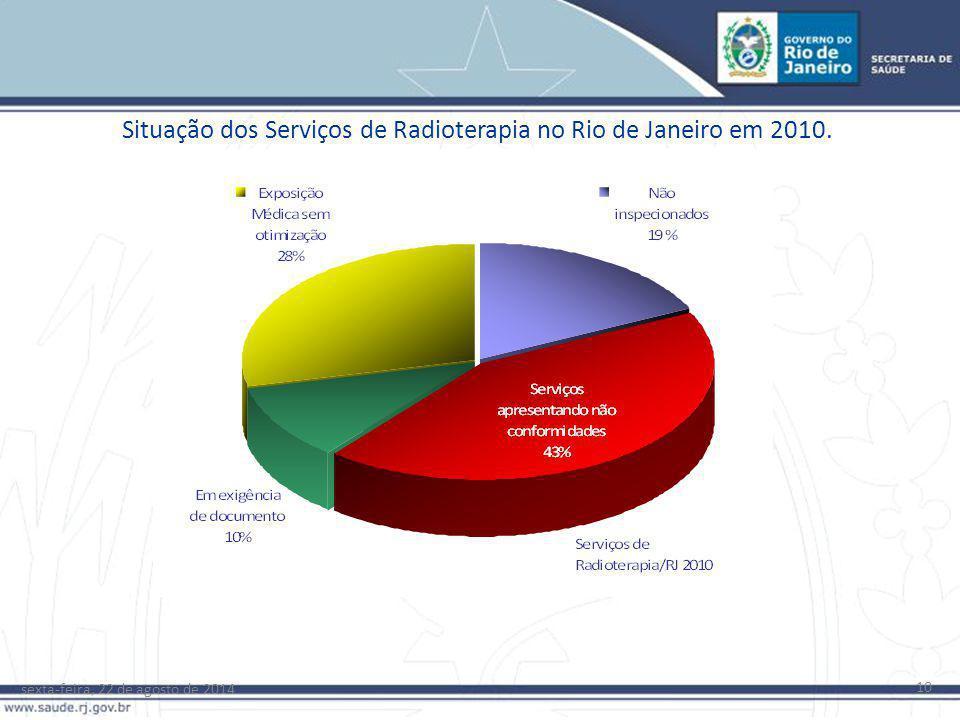 Situação dos Serviços de Radioterapia no Rio de Janeiro em 2010.