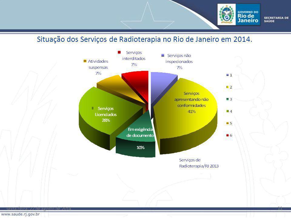 Situação dos Serviços de Radioterapia no Rio de Janeiro em 2014.