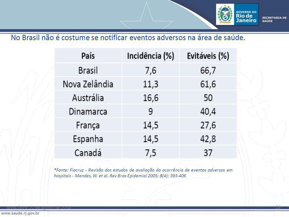 No Brasil não é costume se notificar eventos adversos na área de saúde.