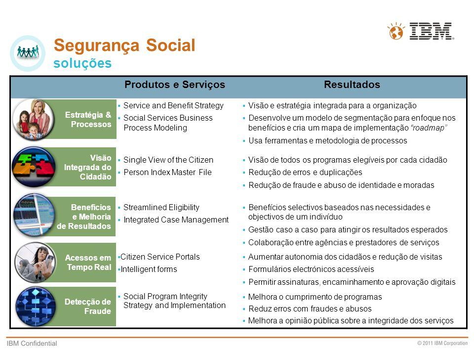 Segurança Social soluções