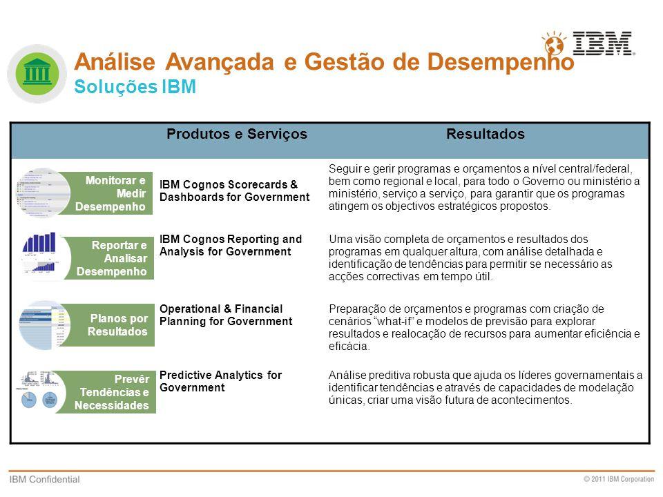 Análise Avançada e Gestão de Desempenho Soluções IBM